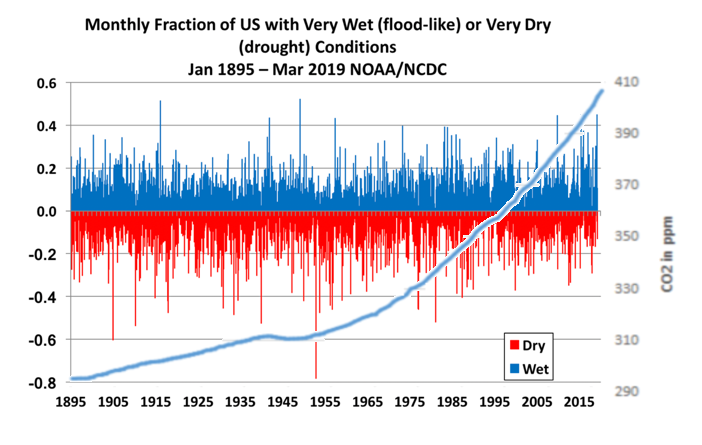 US Wet Dry CO2rev