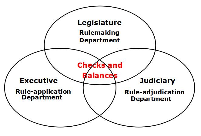 checks-and-balances