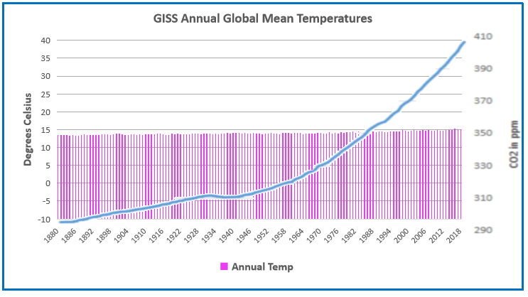 GISS GMT to 2018 w CO2