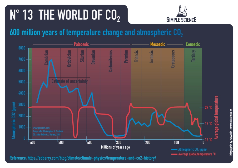 13_infographic_co2