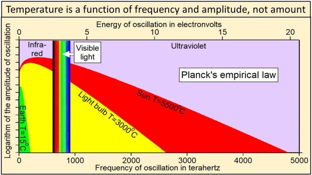 plancks-law-freq-linearplus-1024x576-1