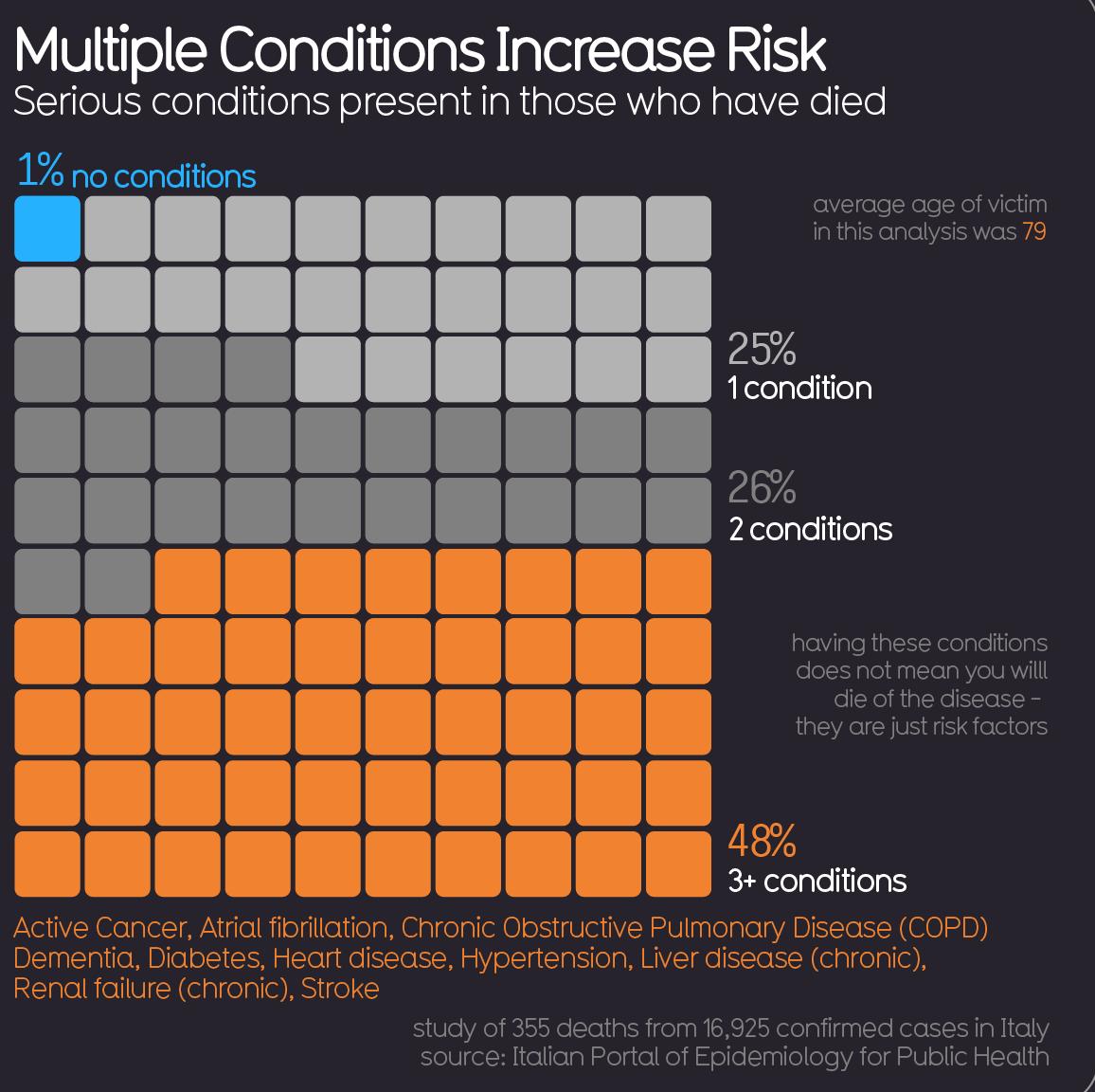 CV19 Conditions +Risk