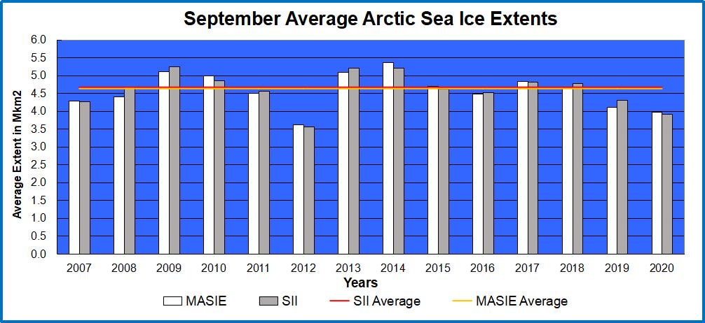 Arctic ice Sept Ave 2020