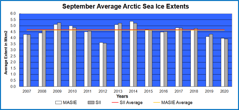 Arctic ice Sept Ave 2020