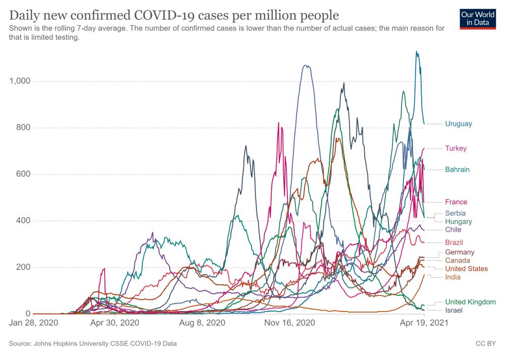 coronavirus-data-explorer April 19