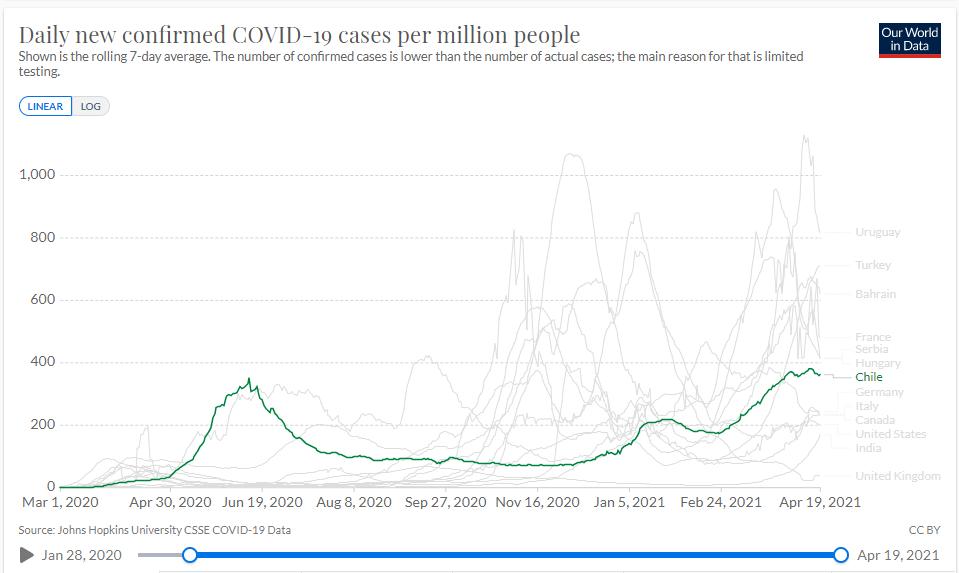 coronavirus-data-explorer Chile April 19