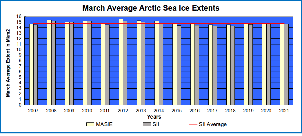 March Arctic ice 2007 to 2021