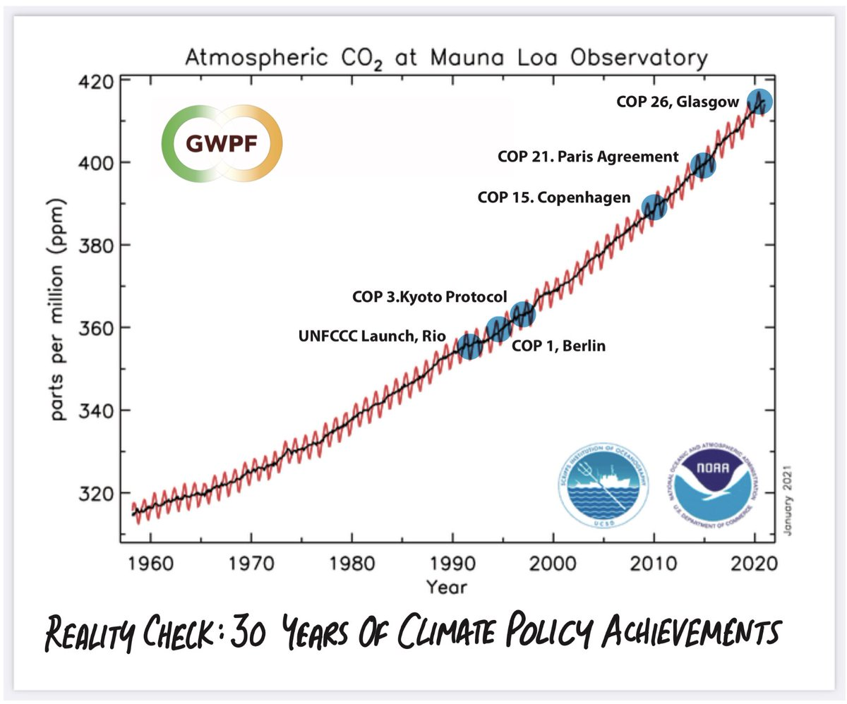 Reality Check 30 yrs. of climate policy