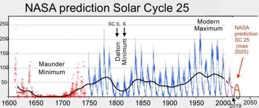 solar_cycle_25_nasa_full