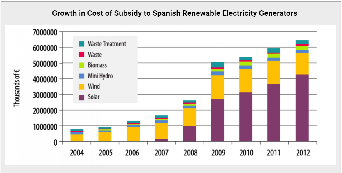 Spain renewables