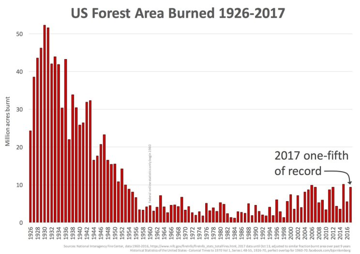 us-acres-burned-1926-2017