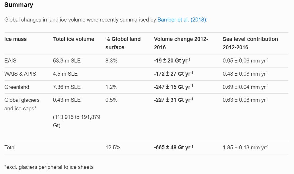 World ice table AG org