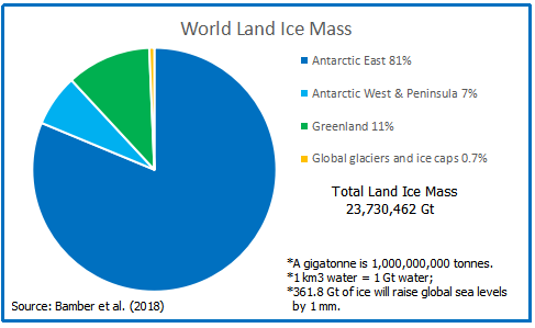 World Land Ice Mass