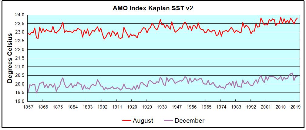 AMO Aug and Dec 2021