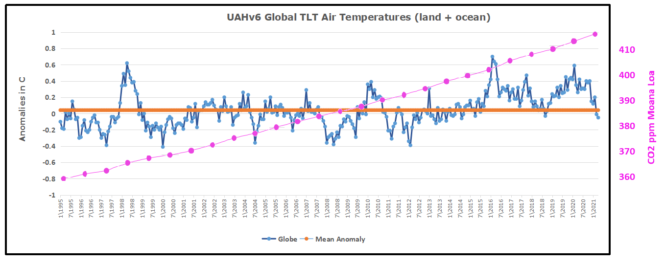 UAH Global 1995to202104 w co2 overlay
