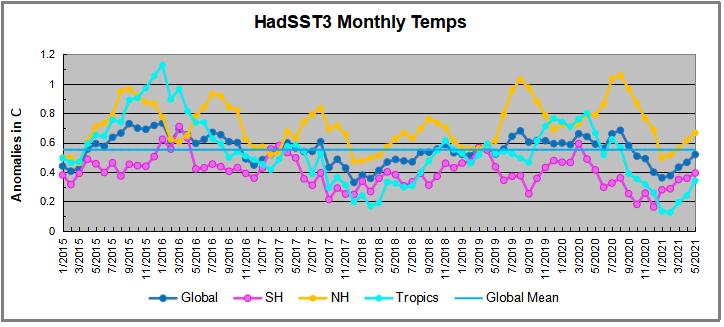Hadsst052021