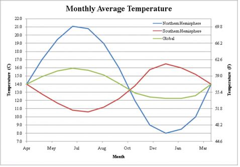 Monthly Temps NH and SH