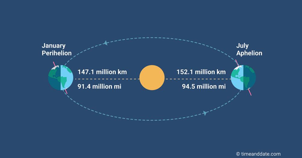 sun-distances