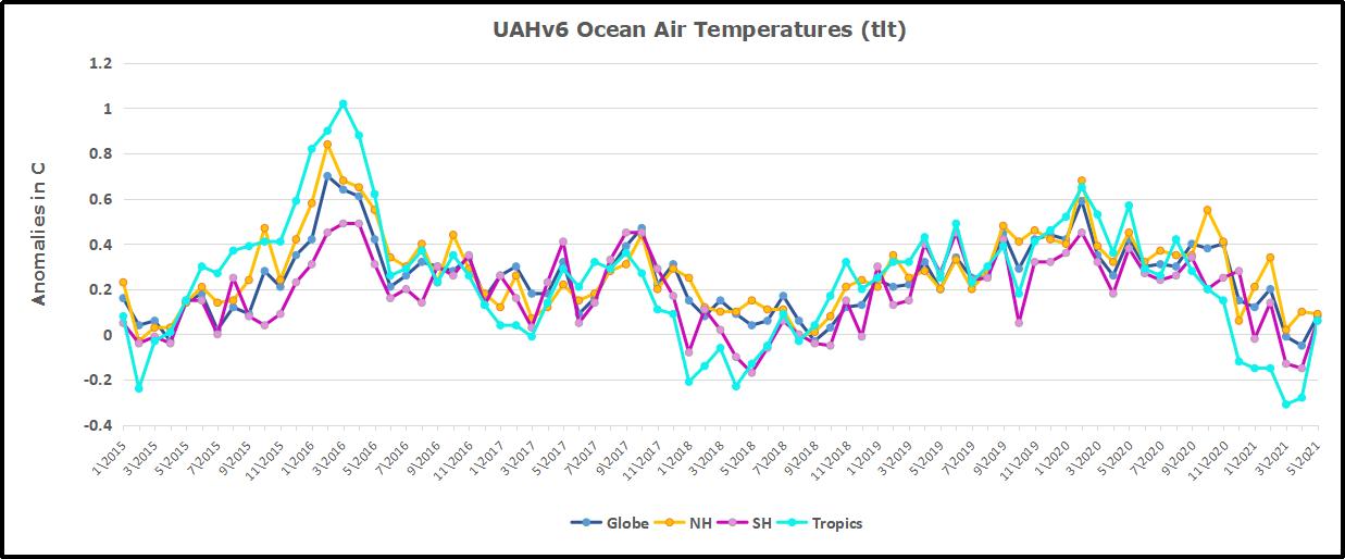UAH Oceans 202105