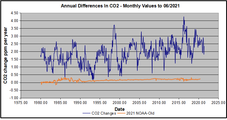 Co2 Monthly Diffs New and Old2021