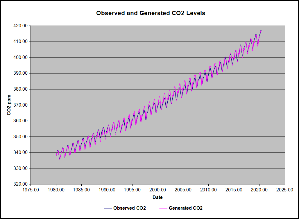 CO2 Observed and Calculated2021