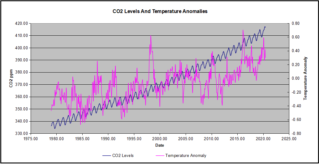 CO2 Observed Temps Observed