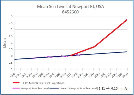 Newport past & projected 2020