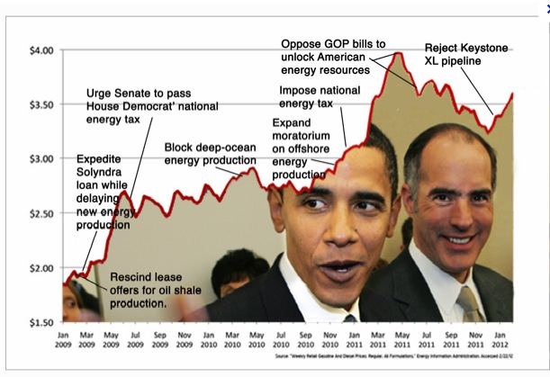 Timeline of Obama policies and gallon gas prices.