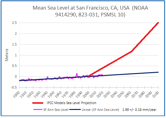 SF CA past & projected 2020