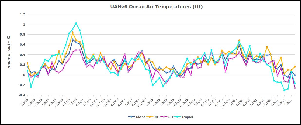 UAH Oceans 202106