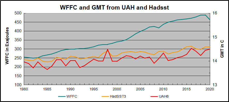 WFFC and UAH HadSST 2020