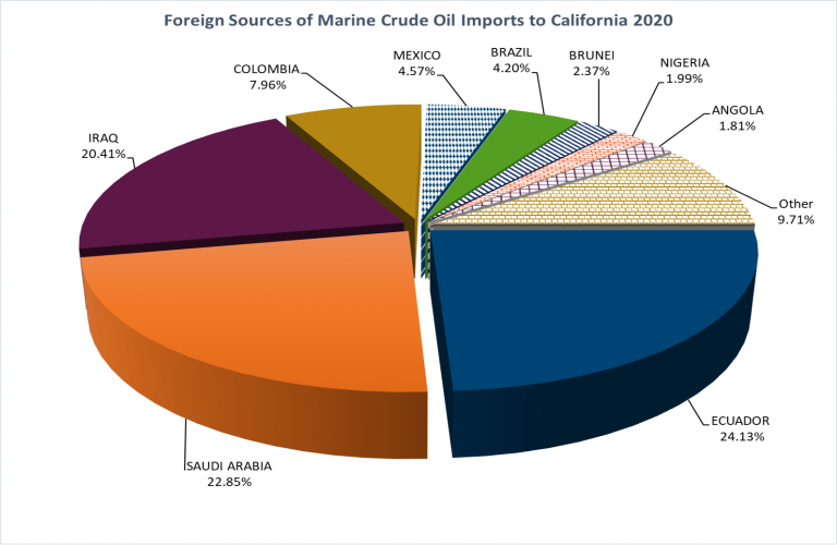 ca-oil-foreign-source-768x500-1
