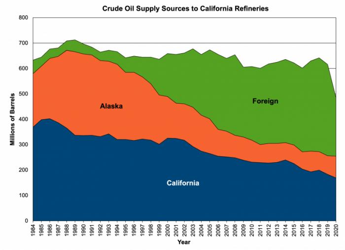 ca-oil-supplies-source-700x507-1