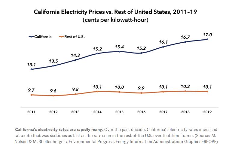 california-energy-increase