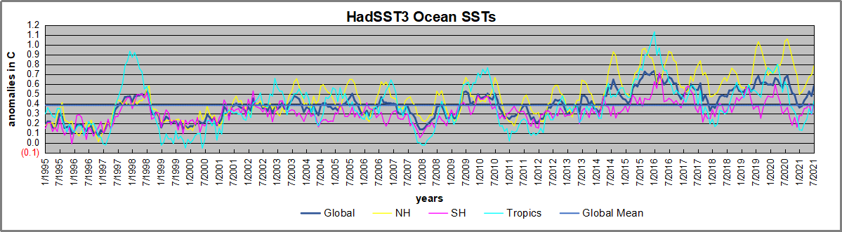 Hadsst1995 to 072021