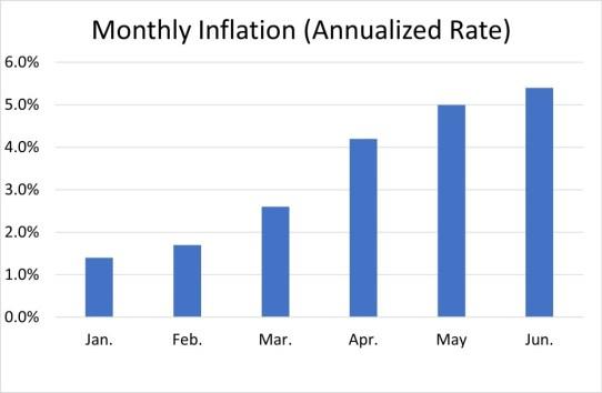 inflation-rate-under-biden