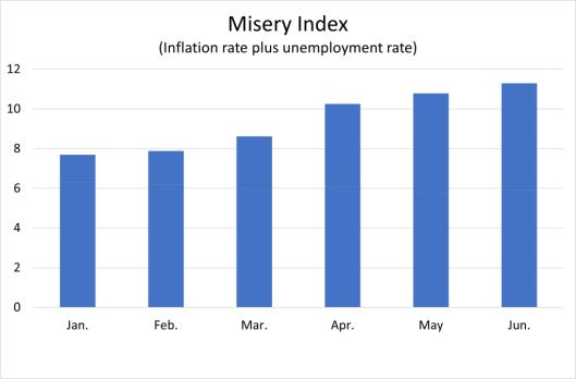 misery-index-under-biden-1