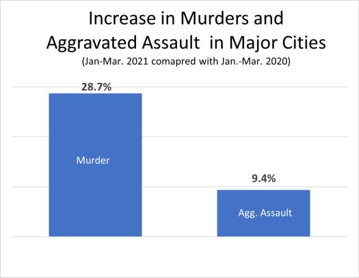 murders-under-biden