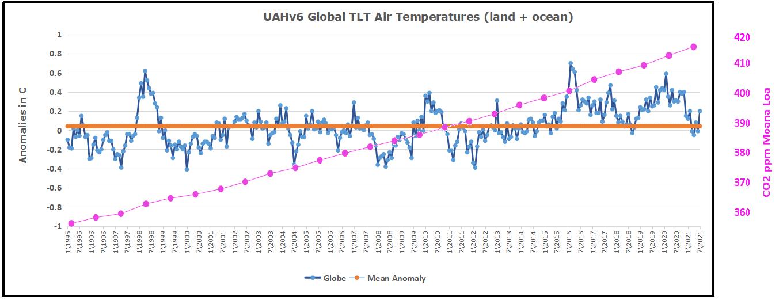UAH Global 1995to202107w CO2