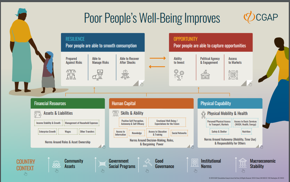 wellbeing improves