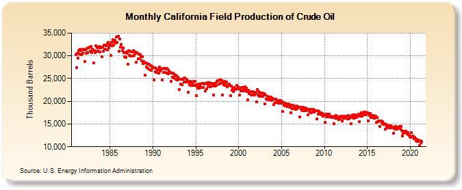 WHCP2 Cal oil production